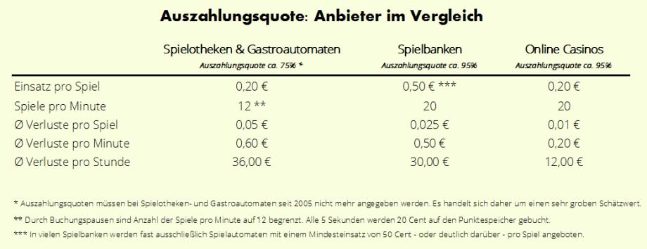Auszahlungsquote Spielautomaten - 73158