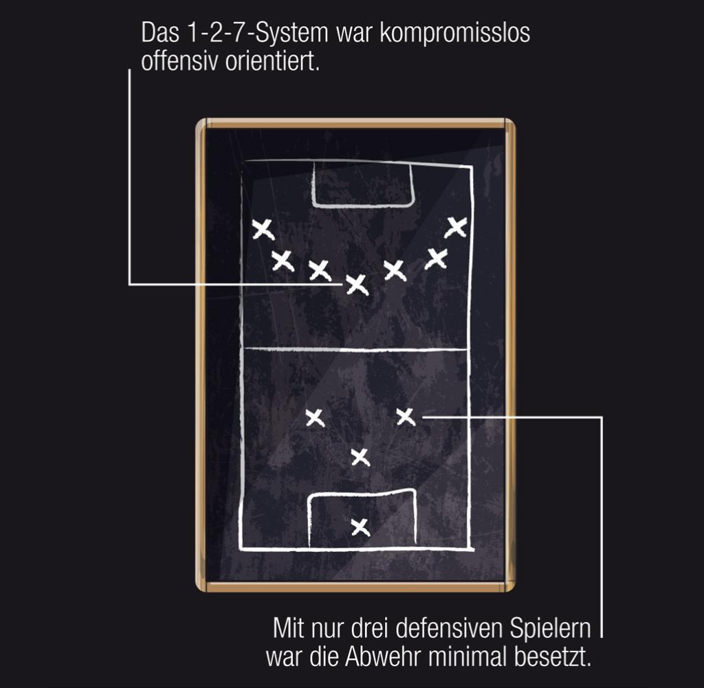 Fußball Spielsysteme Bingo - 91085