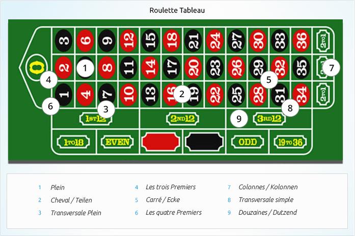Roulette Spiel regeln - 50693