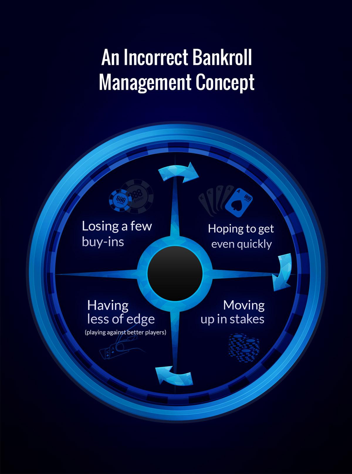 Bankroll Management - 13883