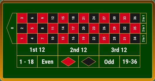Roulette ohne Tischlimit - 17461