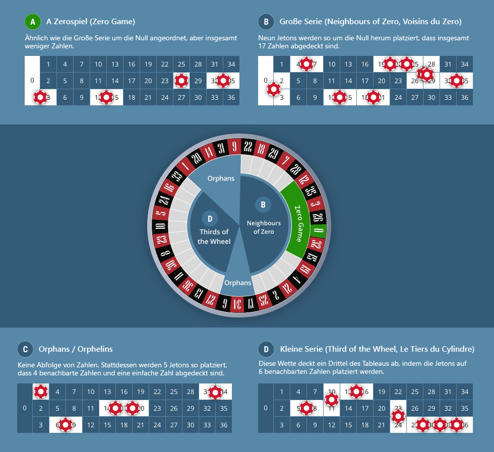 Unterschiedliche Spielertypen Spielbanken - 10196